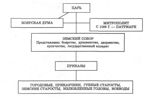 Органы власти и управления во второй половине 16 - 17 в.