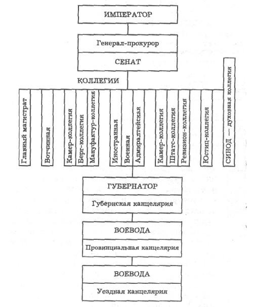 Органы власти и управления российской империи в 20- 70-Х г. 18 в.